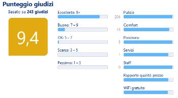 Giudizio Bookig.com